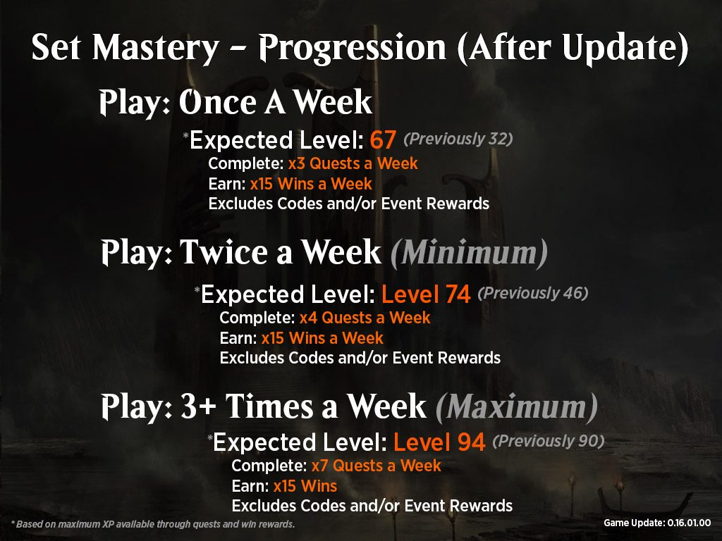Wizards of the Coast Updates the MTG Arena Mastery System