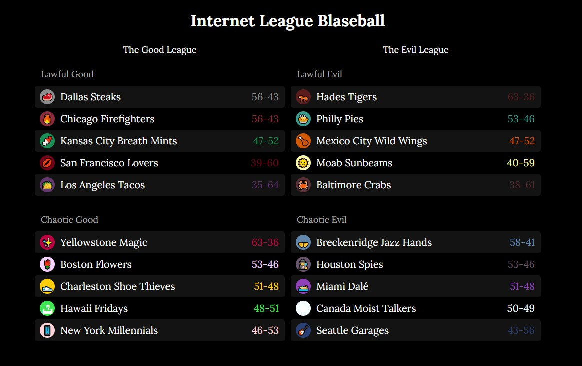 Photo of Blaseball Offers Strange Hope Among the Chaos of Restarted Sports
